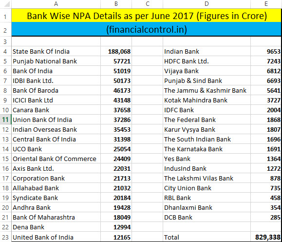 Bank Wise NPA Details