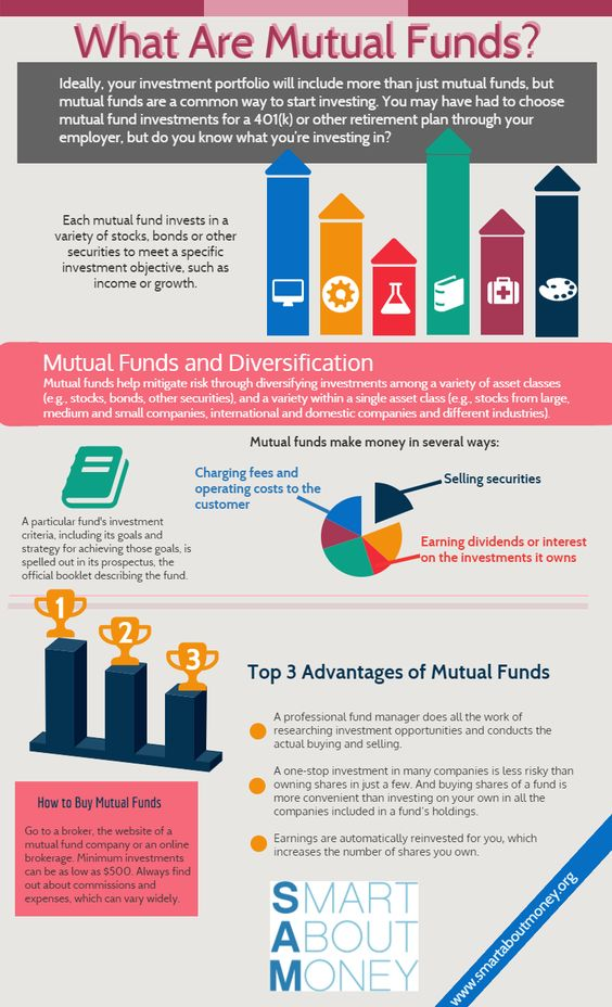 How Mutual Funds Make You Rich Info-graphic
