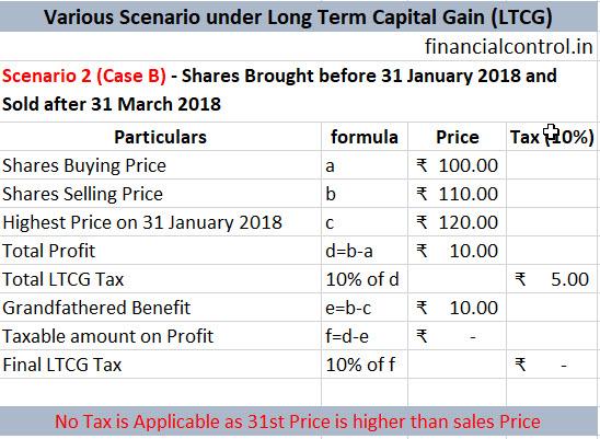 Scenario 2 Case B LTCG