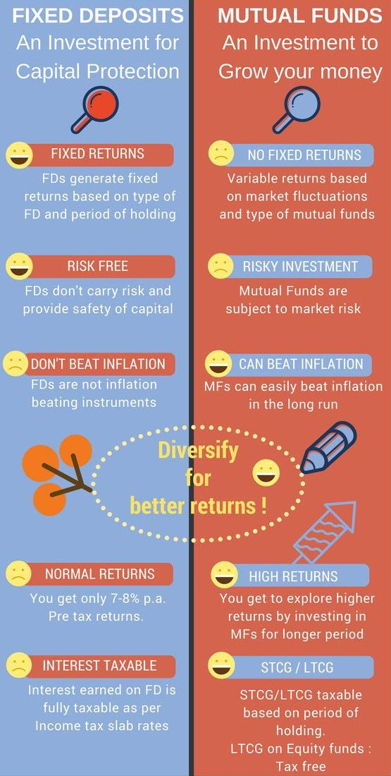 Fixed Deposit or Mutual Funds