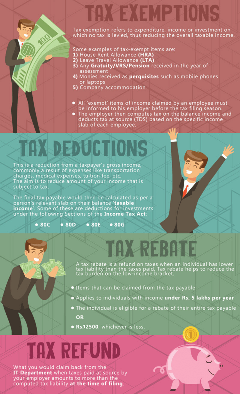 Difference between exemption and deduction and rebate
