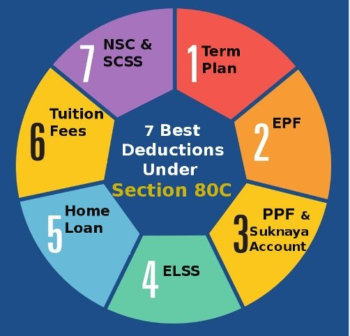 Complete Guide On Income Tax Deduction U/s 80C, 80CCD