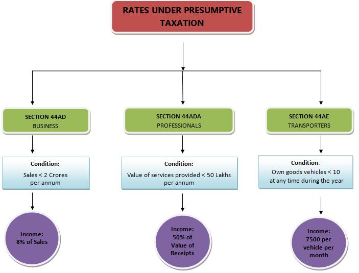 Presumptive Tax