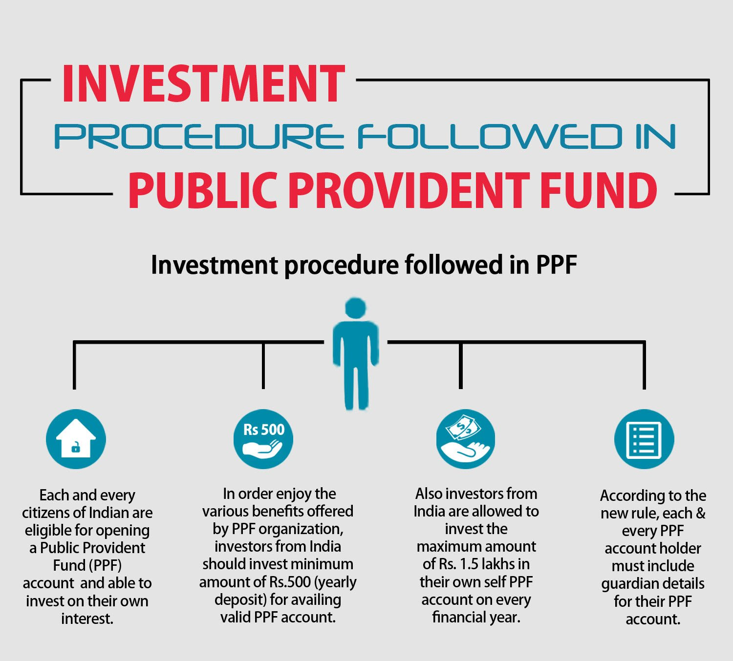 PPF info-graphics