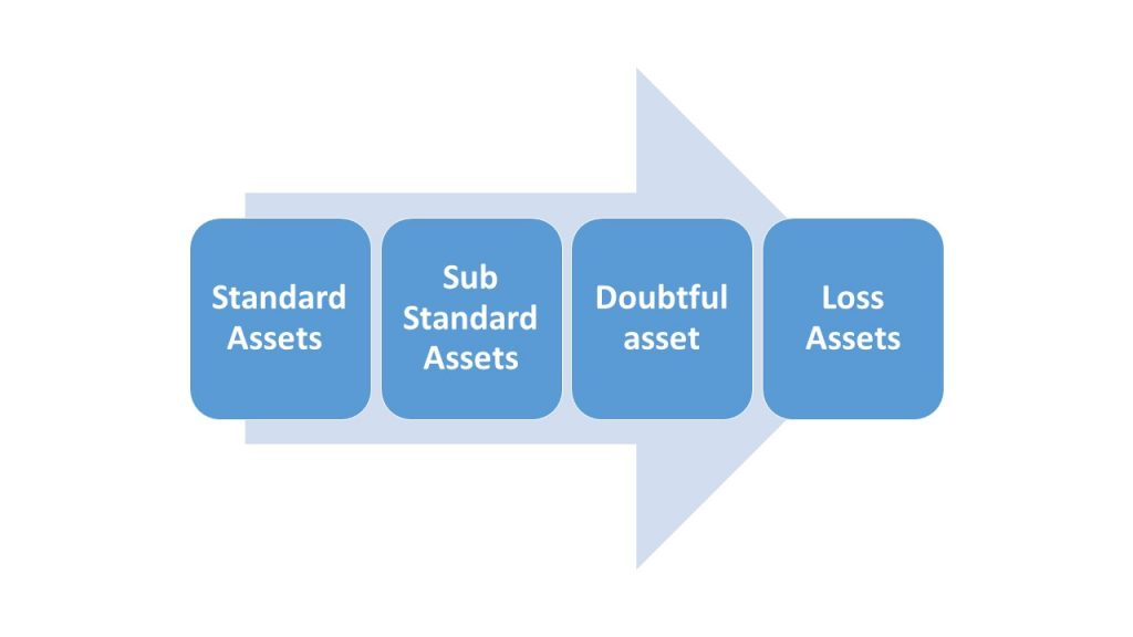 Types of Non Performing Assets (NPA)