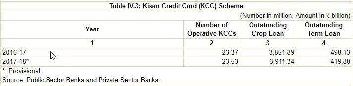 RBI Report KCC