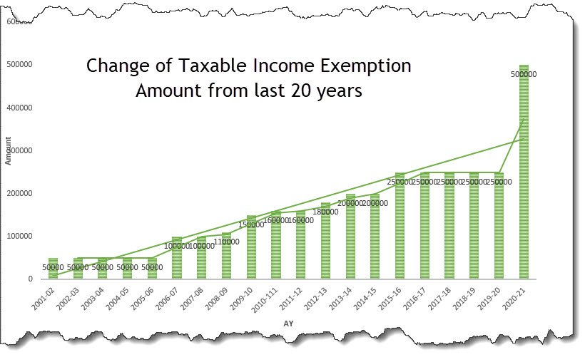 Change of taxable income