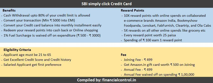 SBI simply click Credit Card complied information