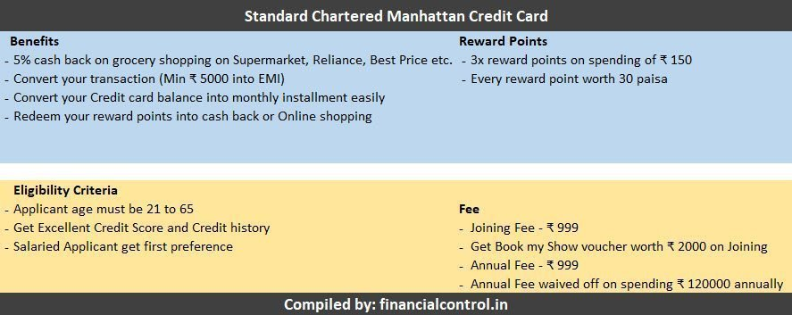 Standard Chartered Manhattan Credit Card compiled information