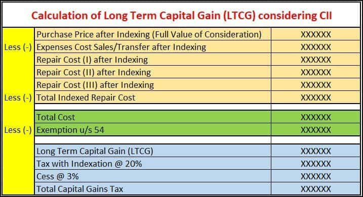 Calculation of Long Term Capital Gain