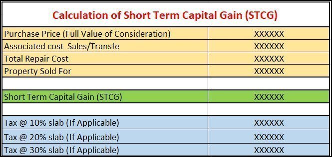 Calculation of Short Term Capital Gain