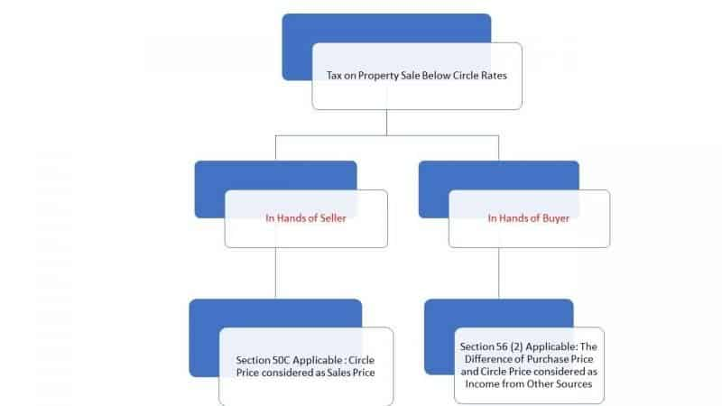 Tax on Property below circle rate