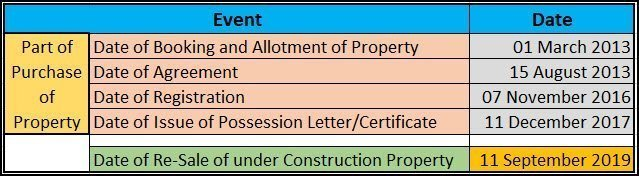 Under-Construction Property