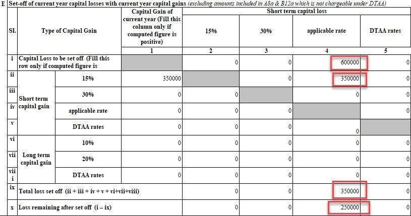 Short term capital gain summary ITR 2